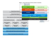 Инфраструктура как услуга VMware